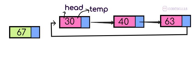 initialize head to temp pointer