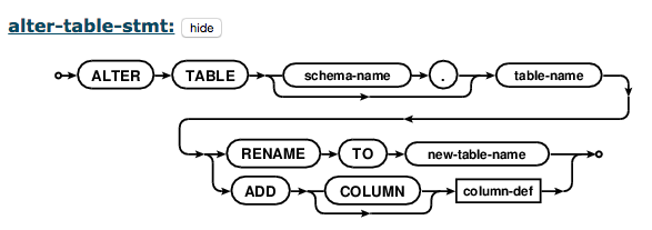 SQLlite SQL grammar diagram