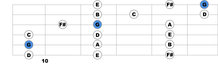 g major fourth position guitar