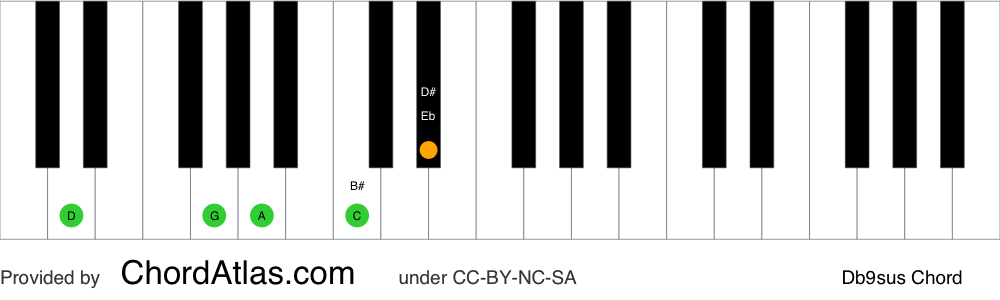 Piano chord chart for the D suspended fourth flat ninth chord (Db9sus). The notes D, G, A, C and Eb are highlighted.