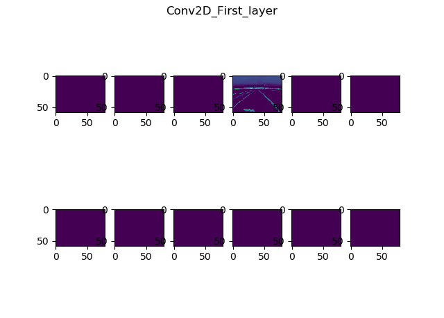 Conv2D First Layer