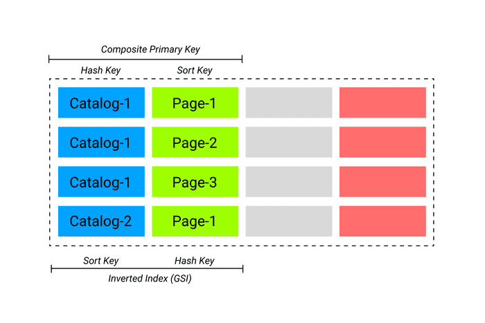 Inverted Index in DynamoDB visualization