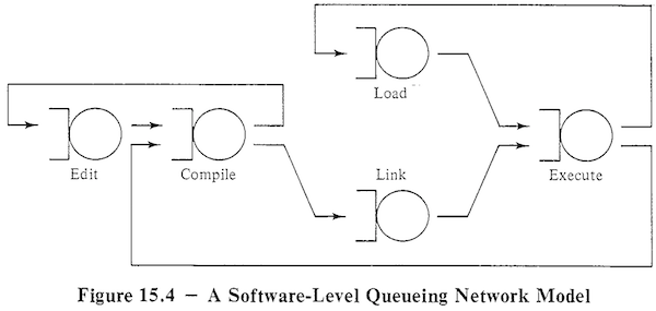 A Network Model for Software Development