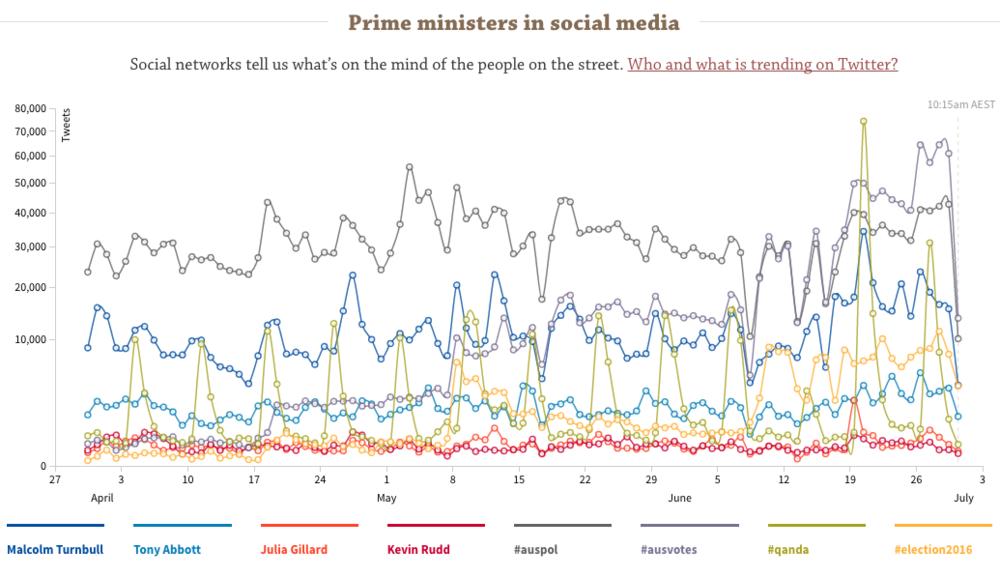Prime ministers in social media