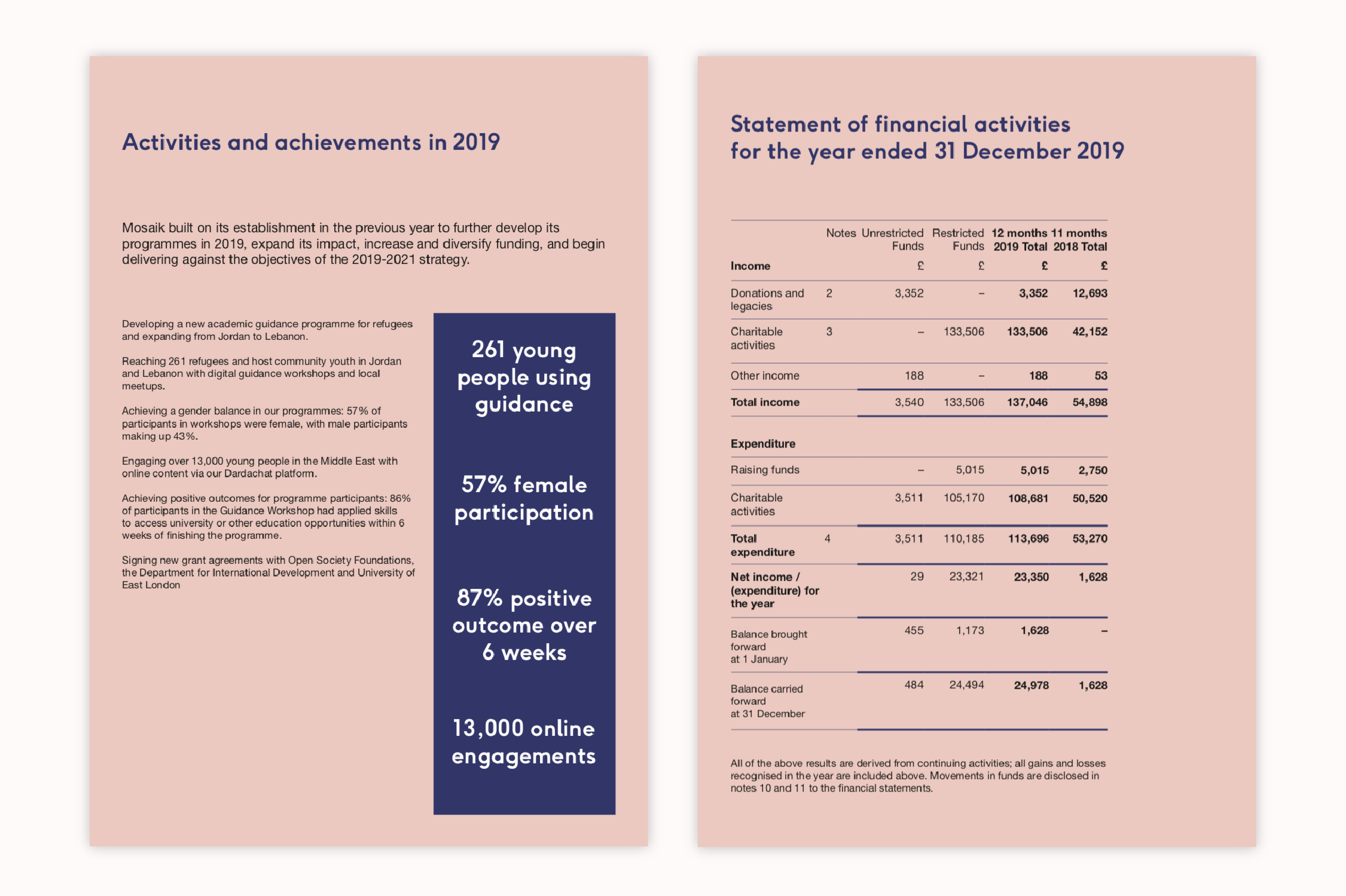 The annual report showing financial information