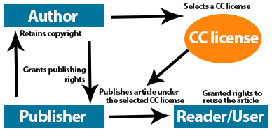 Author-agreement