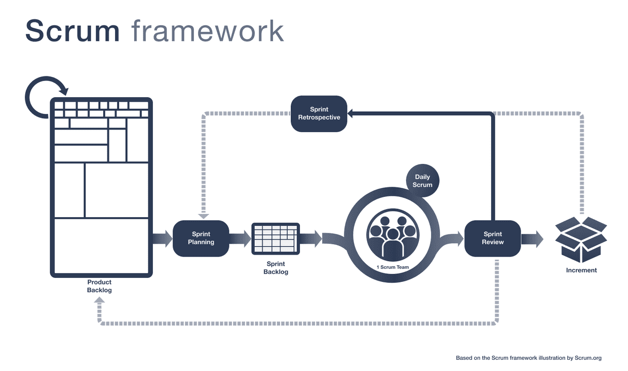 The Scrum Framework at a glance