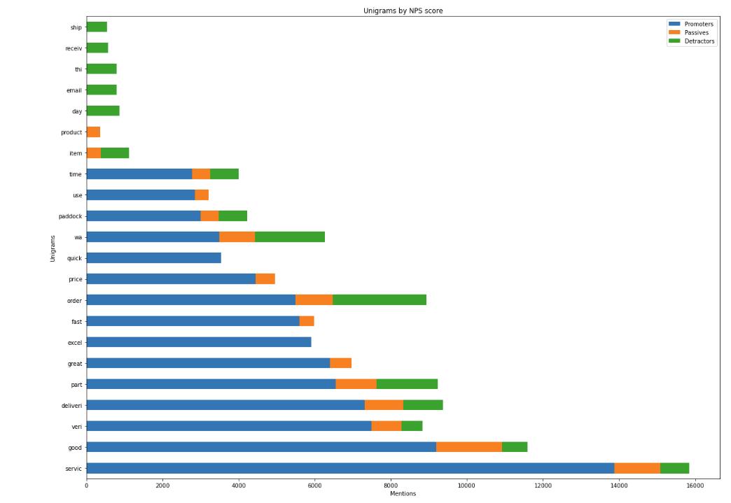 Unigrams by NPS score.