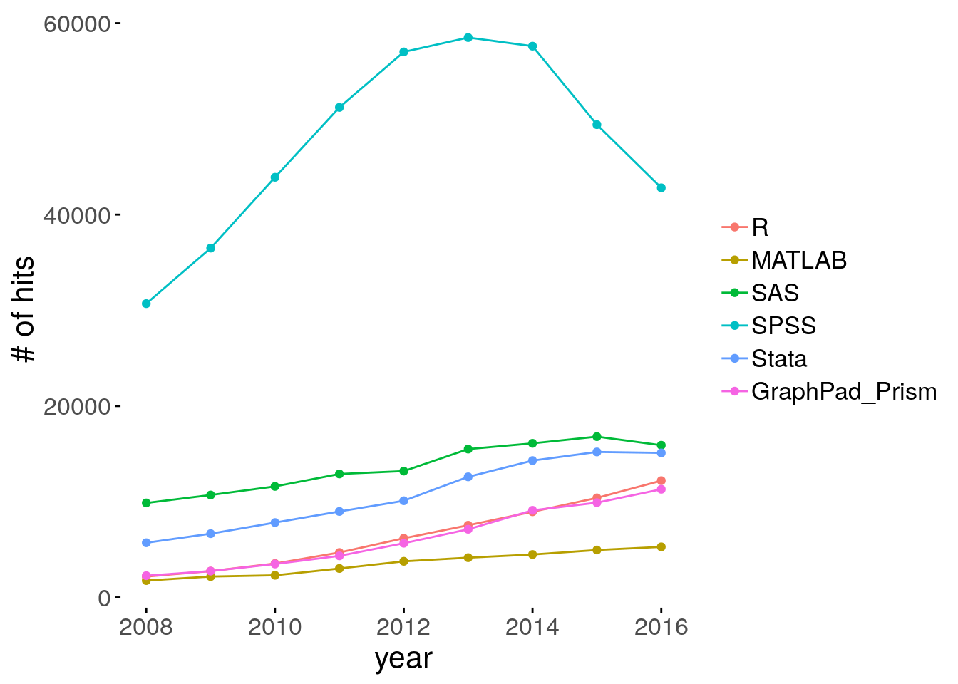 Number of epidemiology scholarly articles by year, according to statistical softwares.