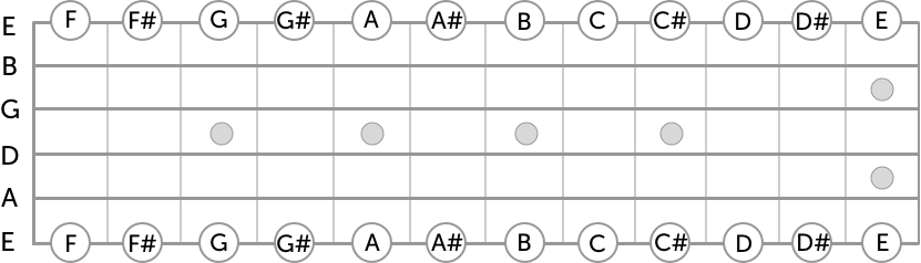 notes on e strings