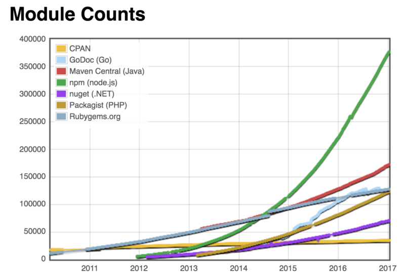The green line represents the growth of the npn packagecount
