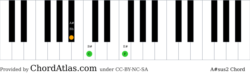 Piano chord chart for the A sharp suspended second chord (A#sus2). The notes A#, C and F are highlighted.