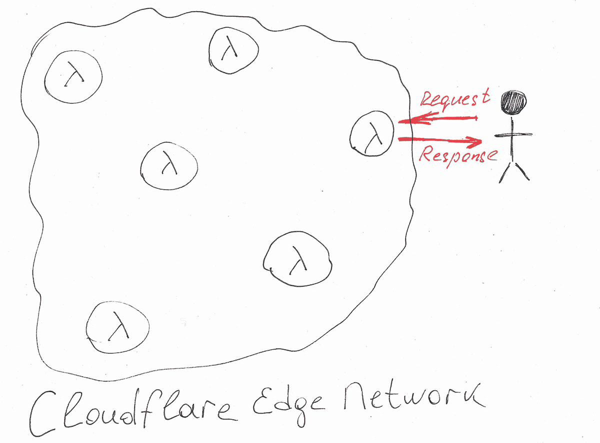 An illustration of how a serverless function request is propagated within Cloudflare Edge Network