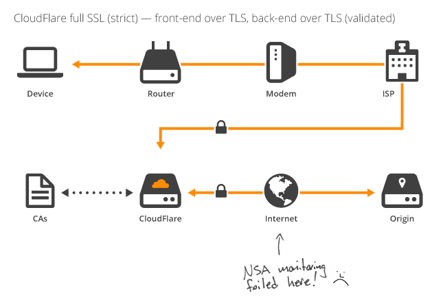 Cloudflare's Full SSL (Strict)