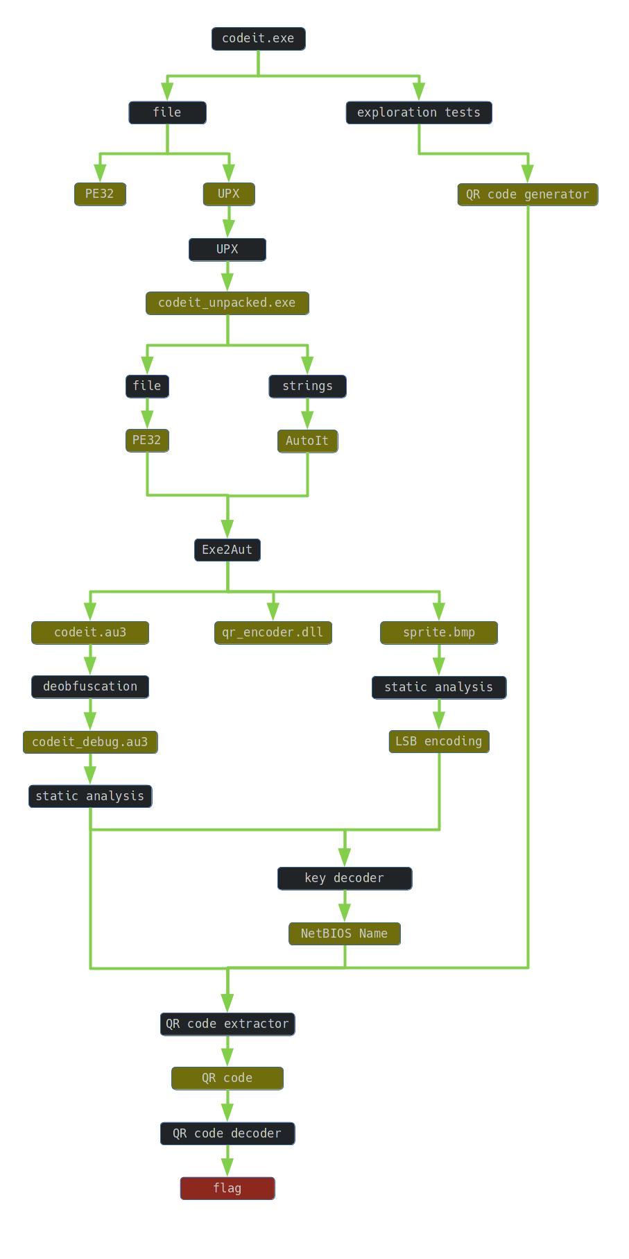 codeit graph