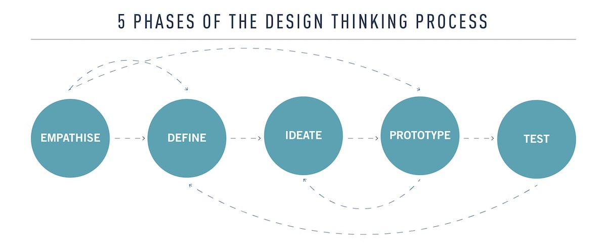 An infographic showing the five phases of design thinking: empathise, define, ideate, prototype, and test
