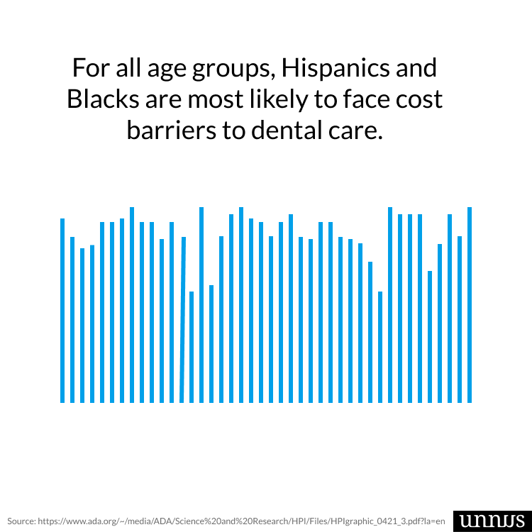 A Graph shows dental stats illustrating how blacks and hispanics are most likely to face dental cost issues