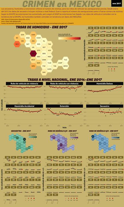Infográfica del Crimen en México - Ene 2017