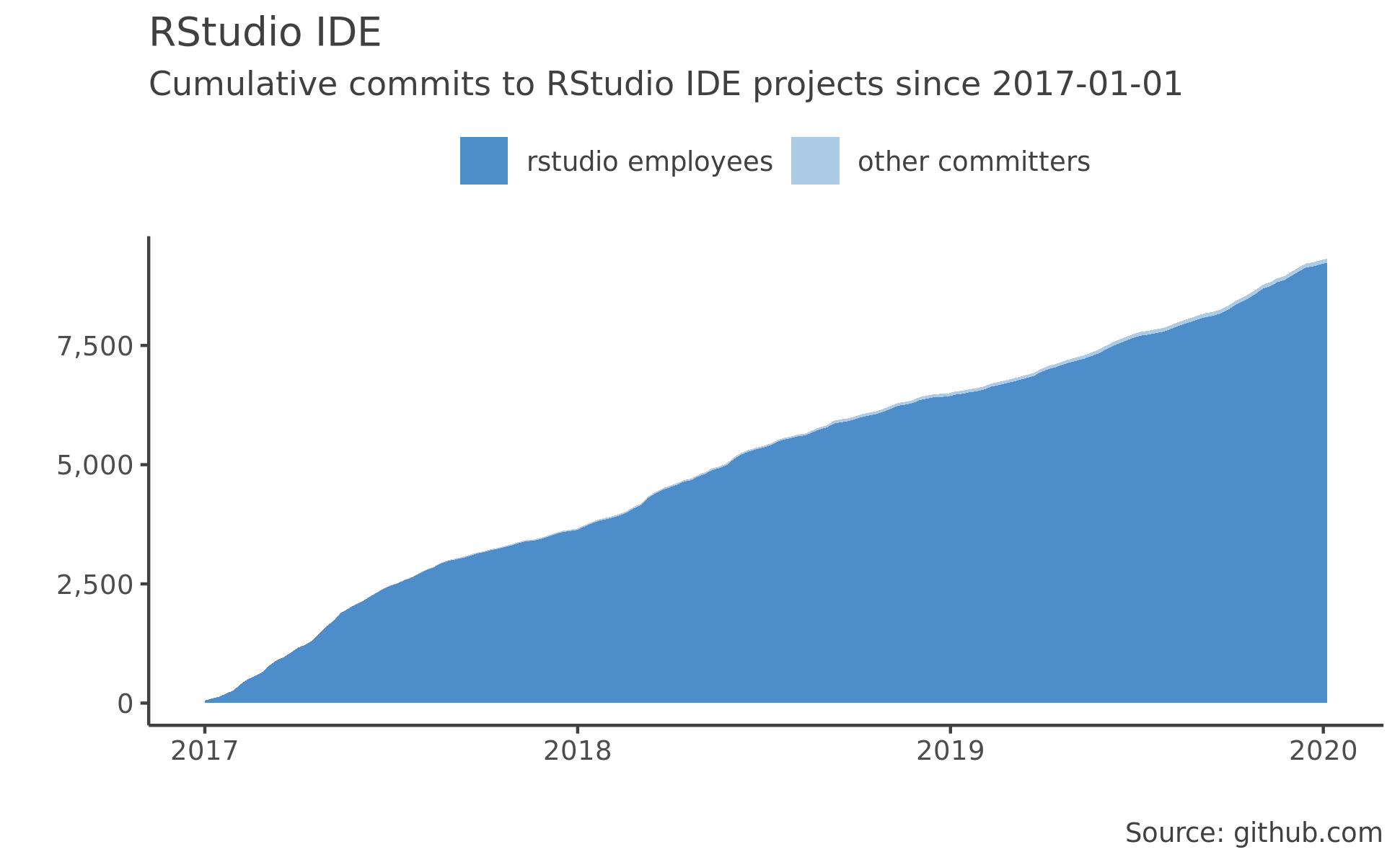RStudio Integrated Development Environment