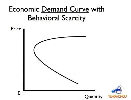 Consumer Decisions Through Scarcity and the Perception of Value