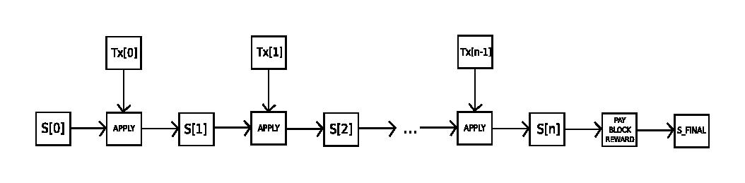 Ethereum apply block diagram