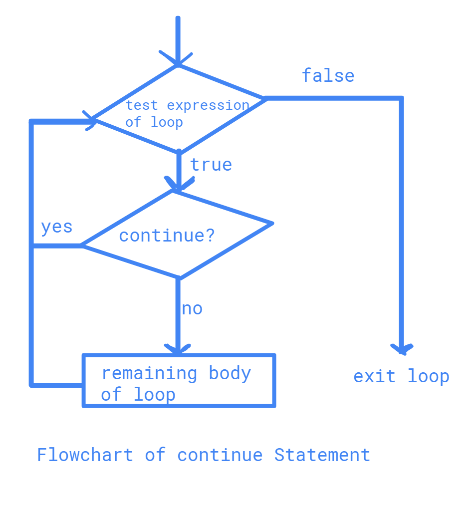 Flowchart of Continue Statement in java