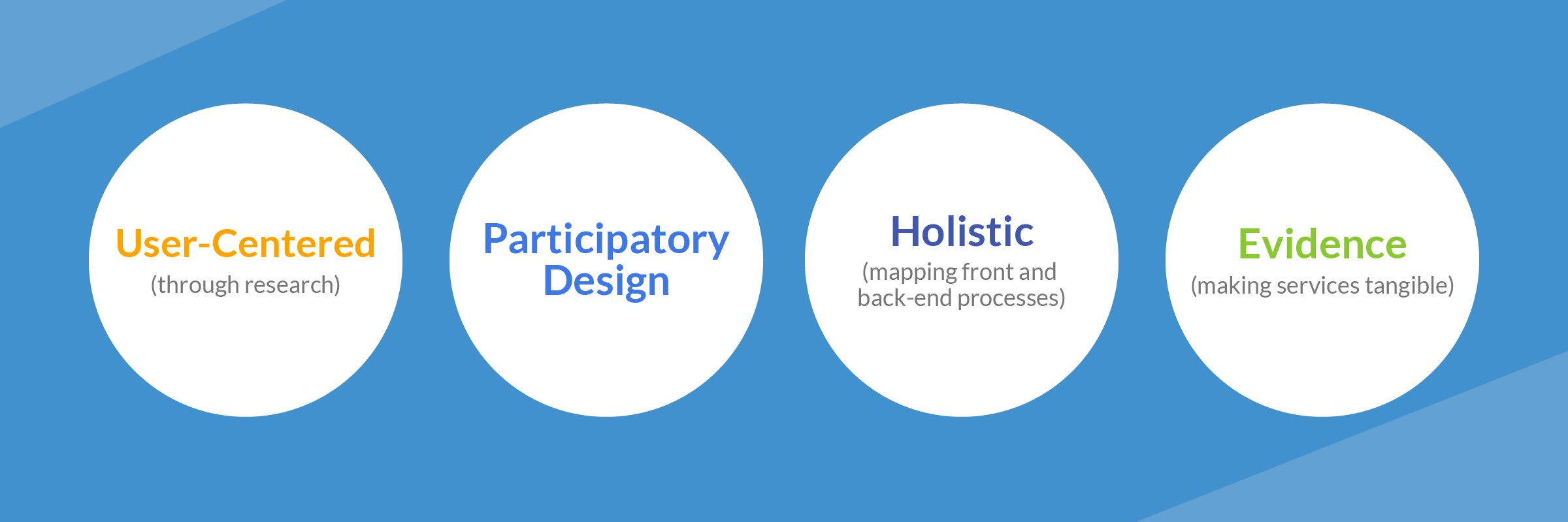 """four circles, each with different words inside. The first says """"User-Centered (through research)"""". The second """"Participatory Design"""". The third """"Holistic (mapping front and back-end processes)"""". The last says """"Evidence (making services tangible)""""."""