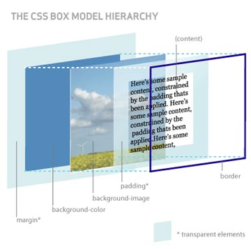 Diagrama actualizado del modelo de caja 3D en CSS
