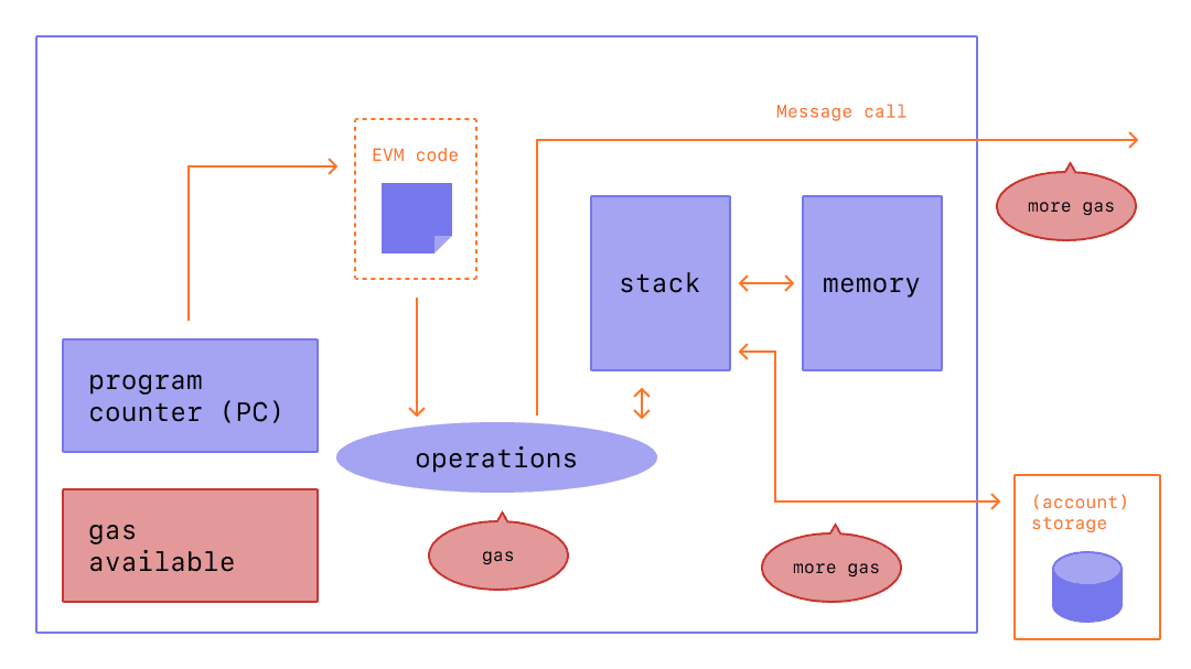 A diagram showing where gas is needed for EVM operations