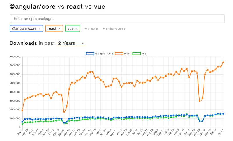 React is getting way more downloads on npm than Vue and Angular do (which are about equal)