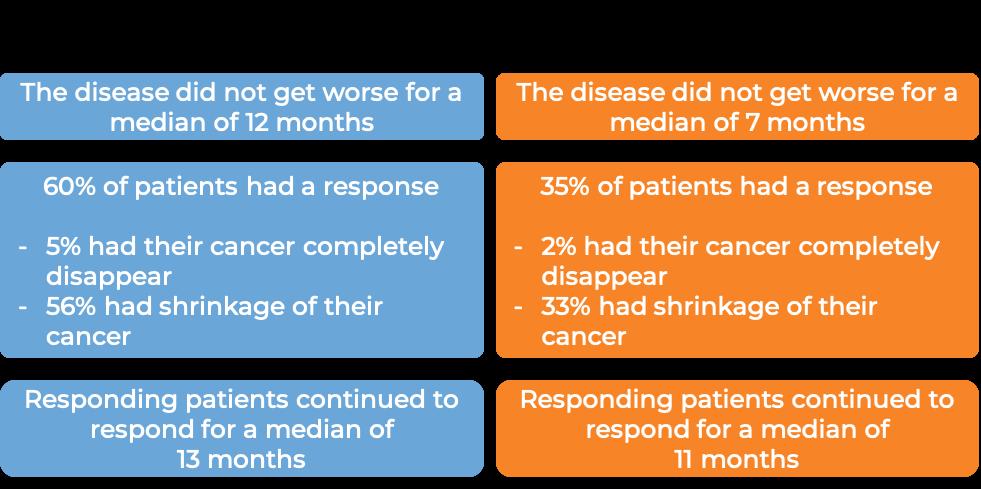 Results after treatment with Sarclisa + pomalidomide and dexamethasone vs just pomalidomide and dexamethasone (diagram)