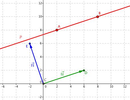 Přímka p se směrovým vektorem \vec{\mathbf{u}} a normálovým vektorem \vec{\mathbf{n}}