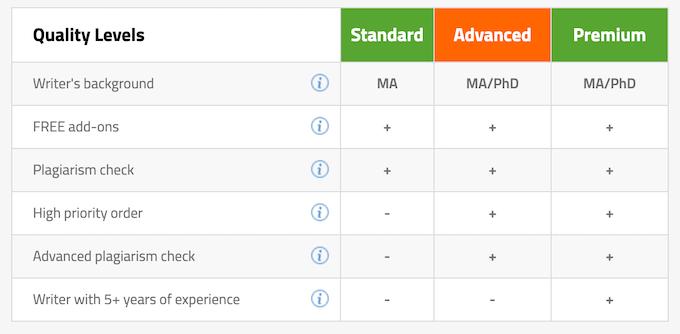 bestdissertation.com types of writing services