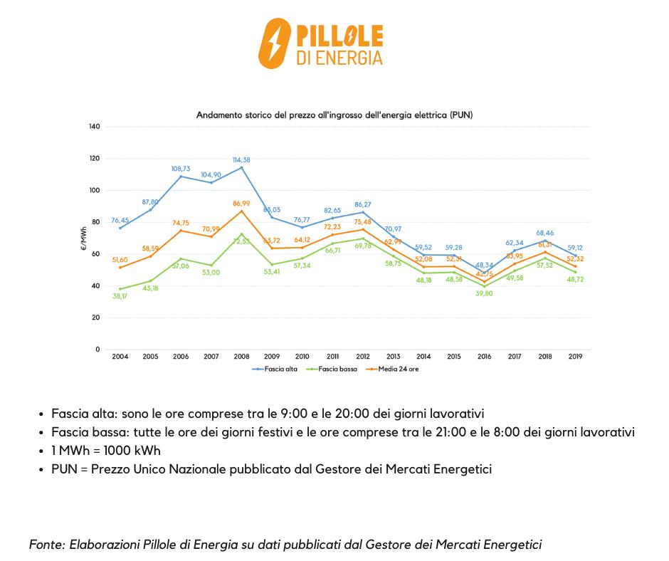 Andamento annuale 2004-2019 prezzo per fasce energia elettrica