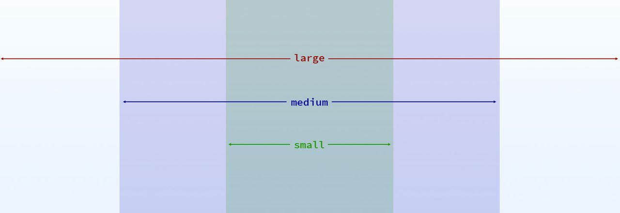 Viewport size diagram