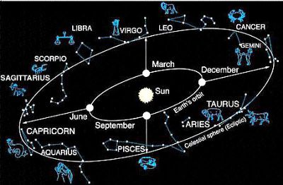 What are the Constellations