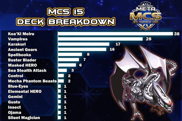 MCS 15 - $1 4k+ Top 16 Decks - February 9th | Duel Links Meta