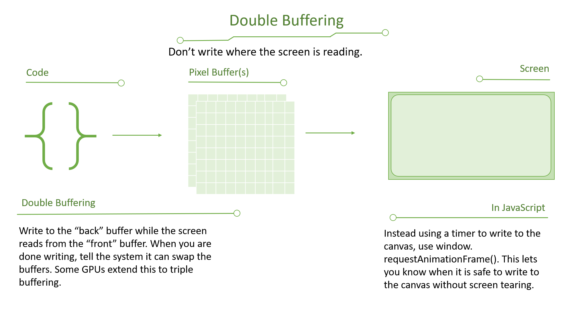 DoubleBuffering