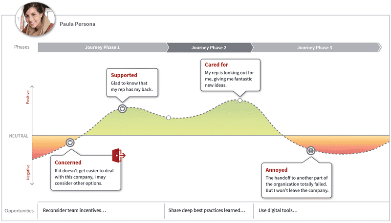 Experience Mapping for Agile