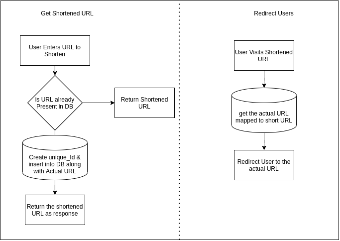 Diagram of how we process the data for our Shortener Service