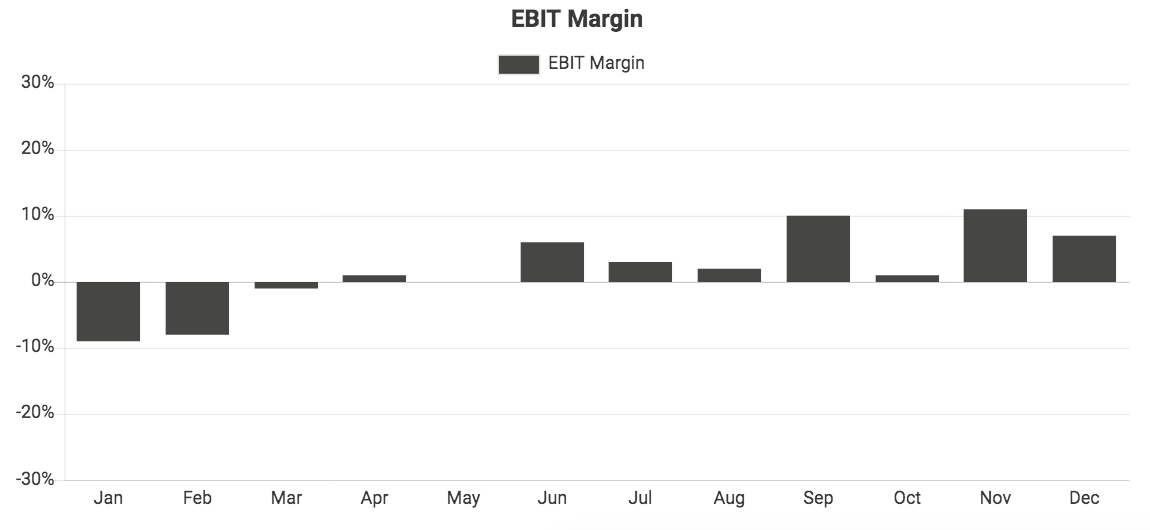 Custom QuickBooks chart showing EBIT Margin