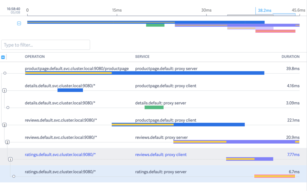 Istio Distributed Tracing How To Get Started With Lightstep And Kubernetes 1