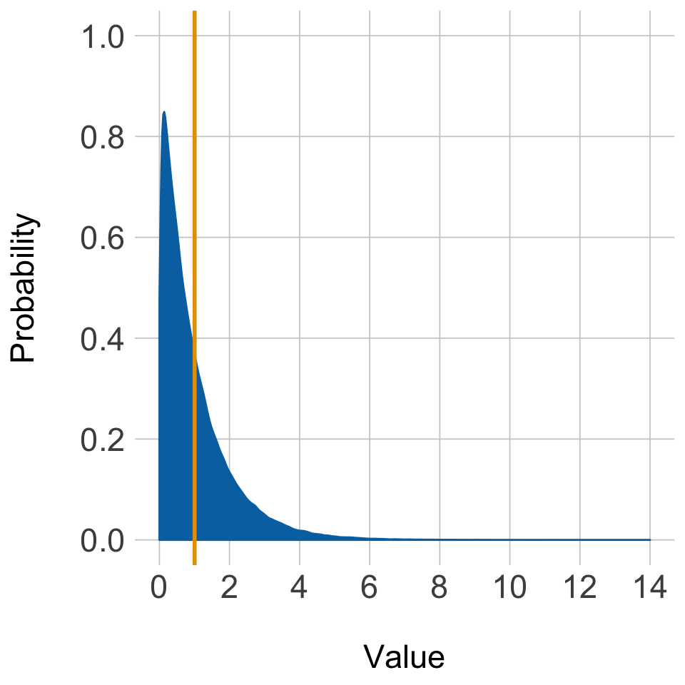 The gganimate package in action: Probability theory