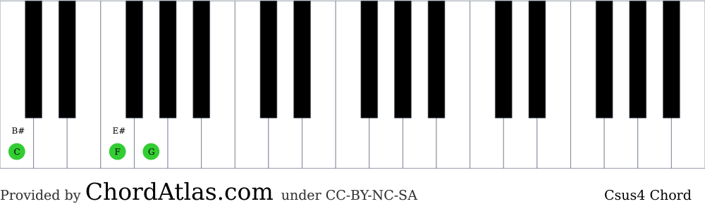 Piano chord chart for the C suspended fourth chord (Csus4). The notes C, F and G are highlighted.