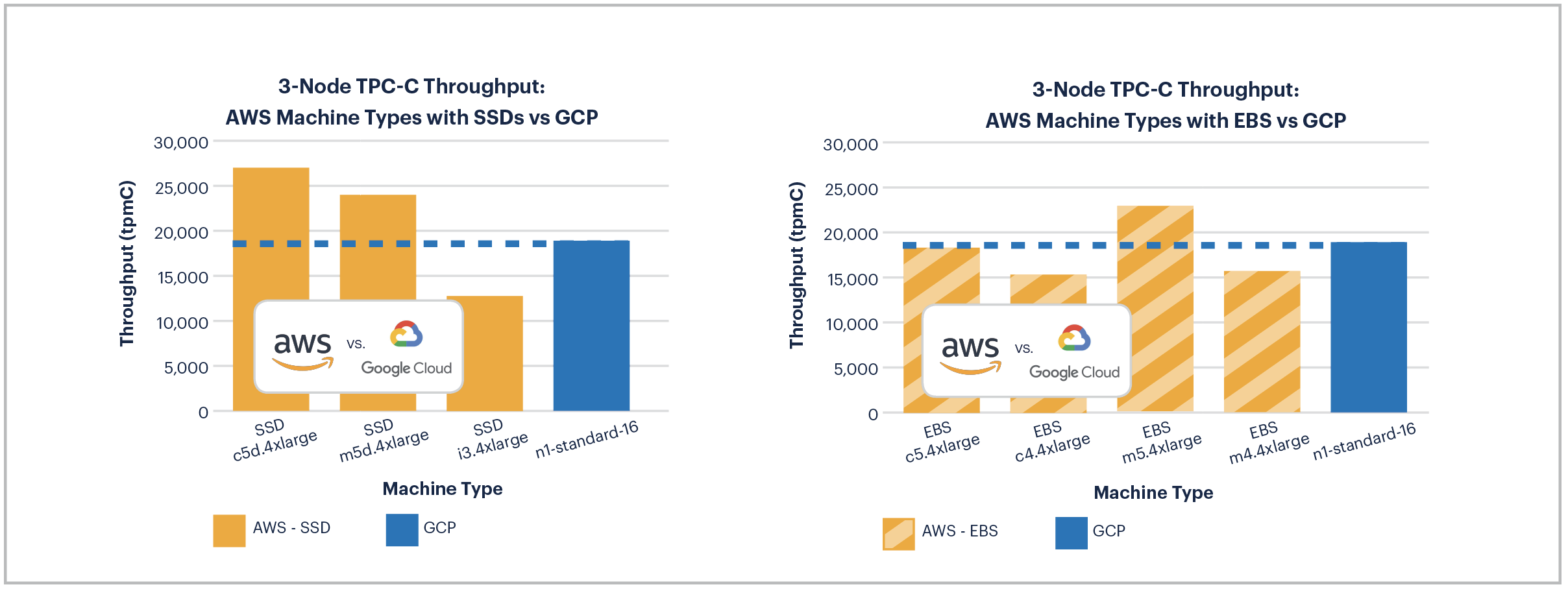 AWS vs GCP: 3-Node TPC-C Performance on SSD and EBS Machines