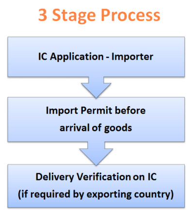 import certificate and delivery verification