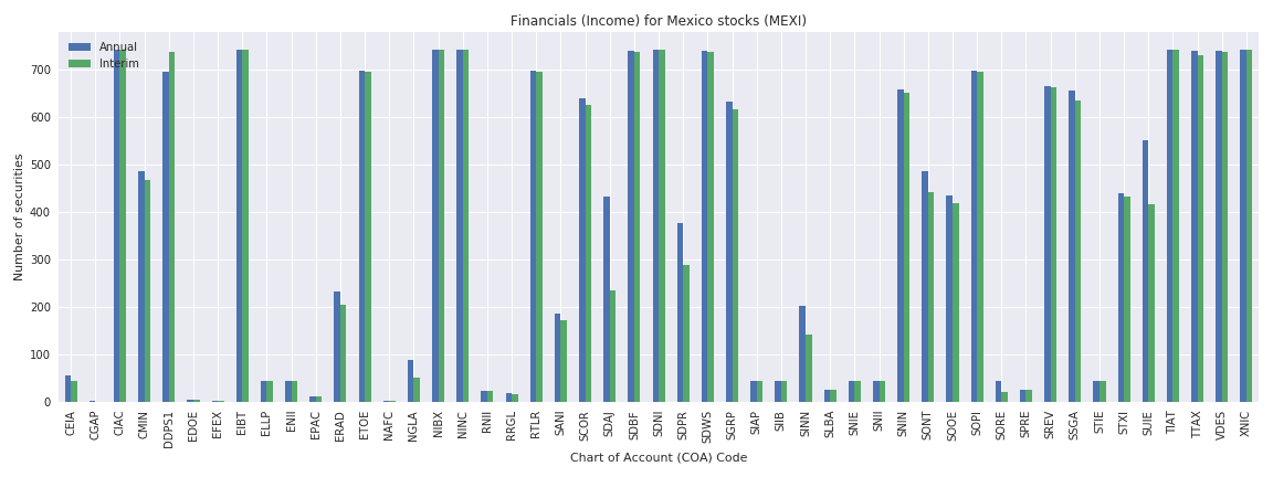 Mexico Reuters financials income sheet