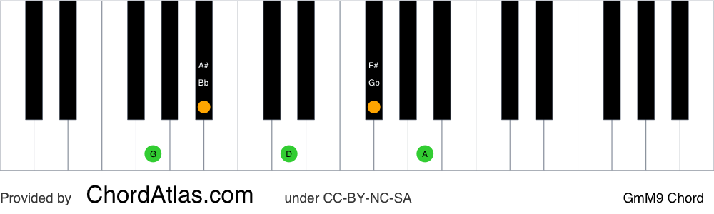 Piano chord chart for the G minor/major ninth chord (GmM9). The notes G, Bb, D, F# and A are highlighted.