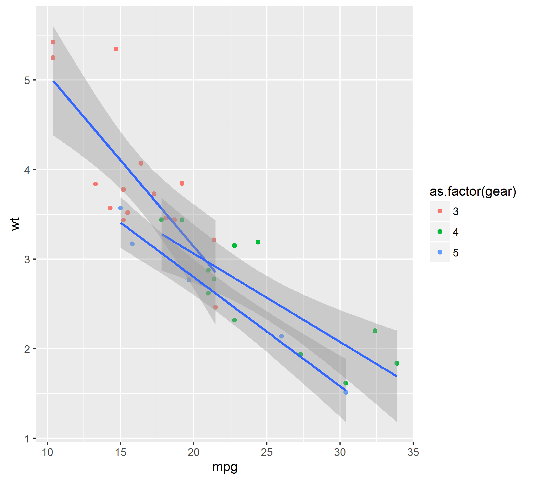 ggplot with group= as.factor gear geom_point geom smooth
