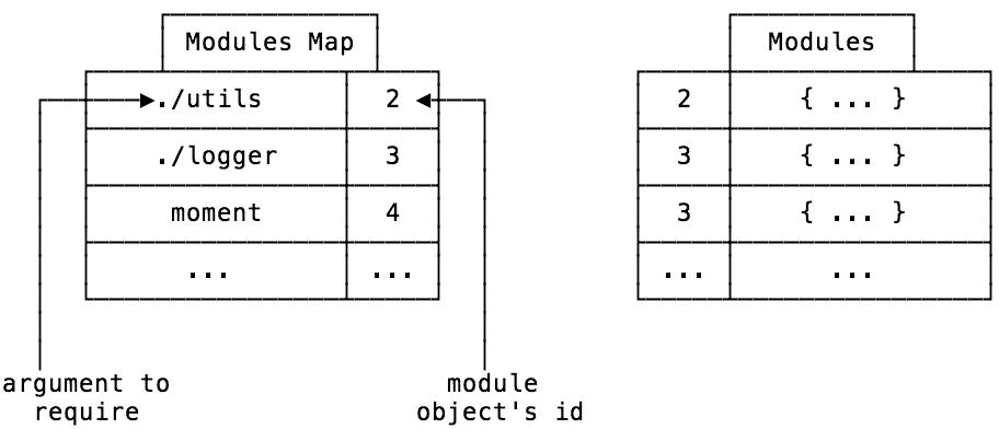 Modules Map